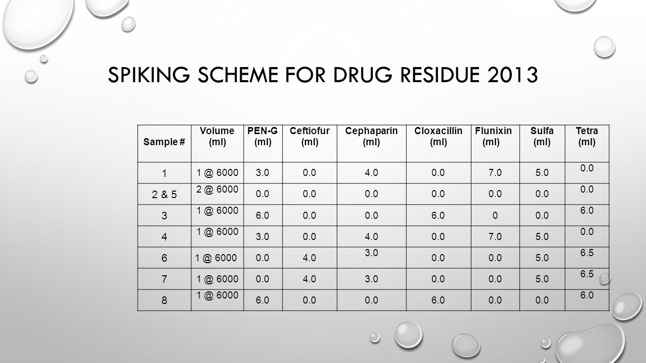 Spiking Scheme for Drug Residue 2013