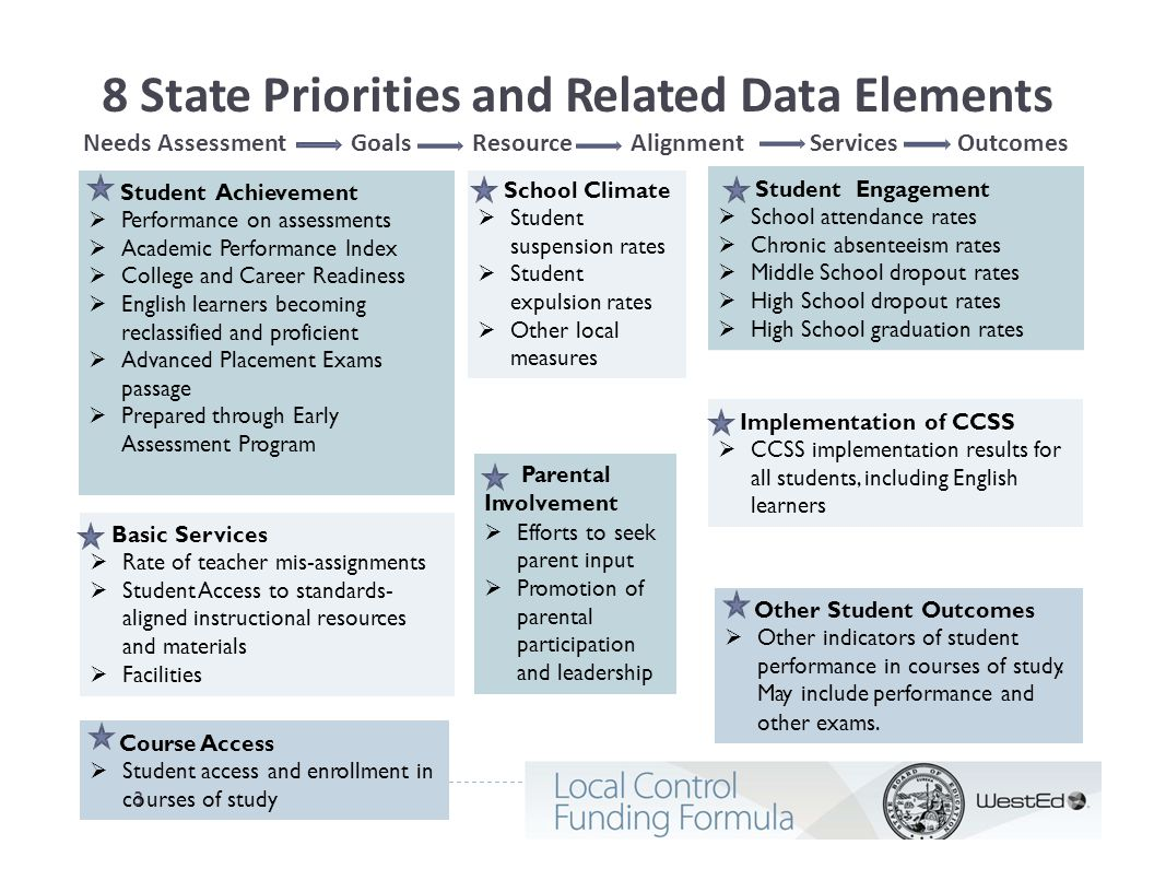 8 State Priorities and Related Data Elements