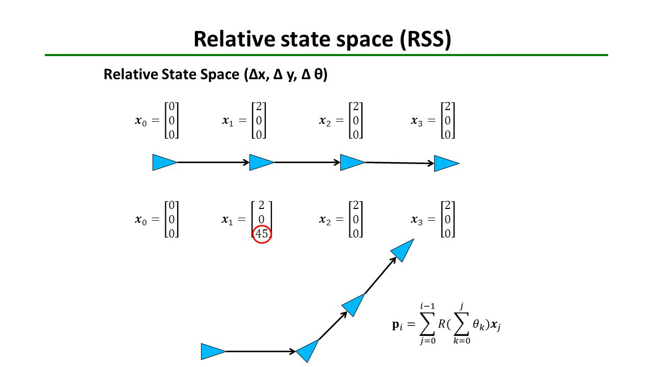 Relative state space (RSS)