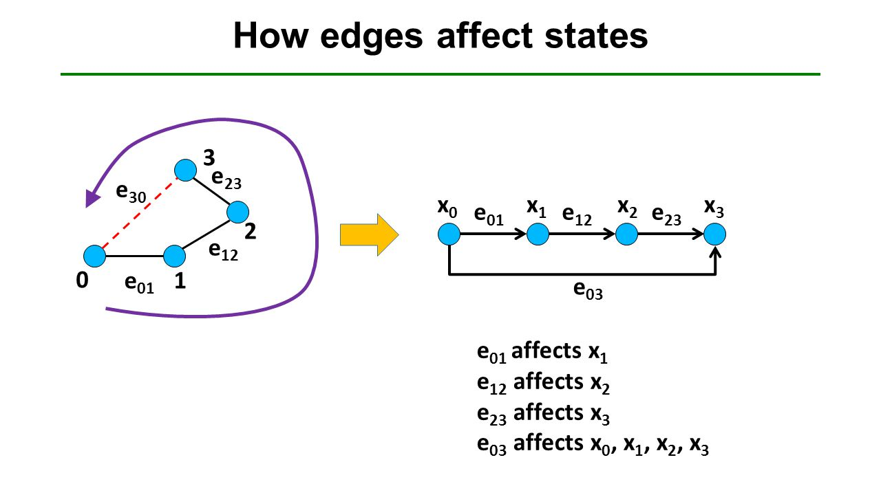 How edges affect states