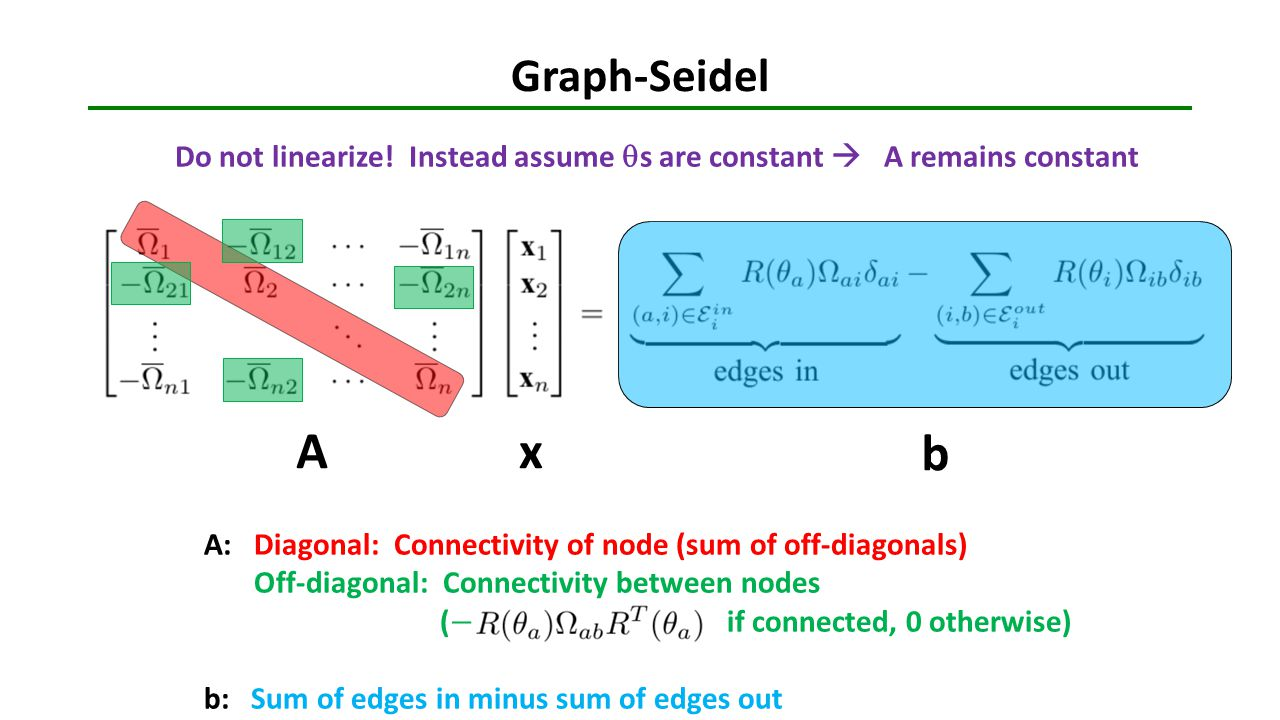 Graph-Seidel Do not linearize! Instead assume qs are constant  A remains constant. A. x. b.