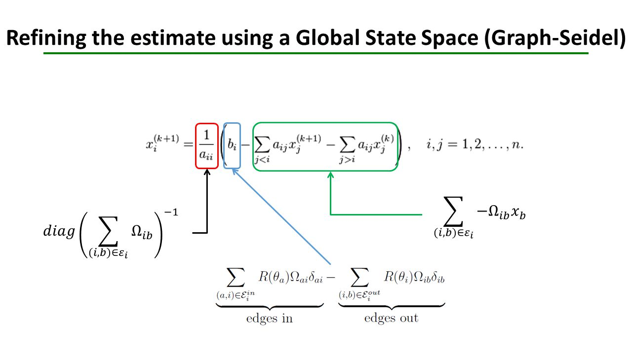Refining the estimate using a Global State Space (Graph-Seidel)