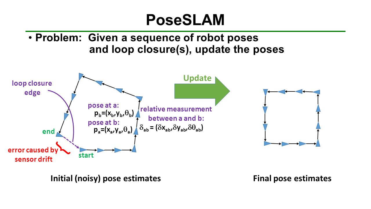 PoseSLAM Problem: Given a sequence of robot poses and loop closure(s), update the poses.
