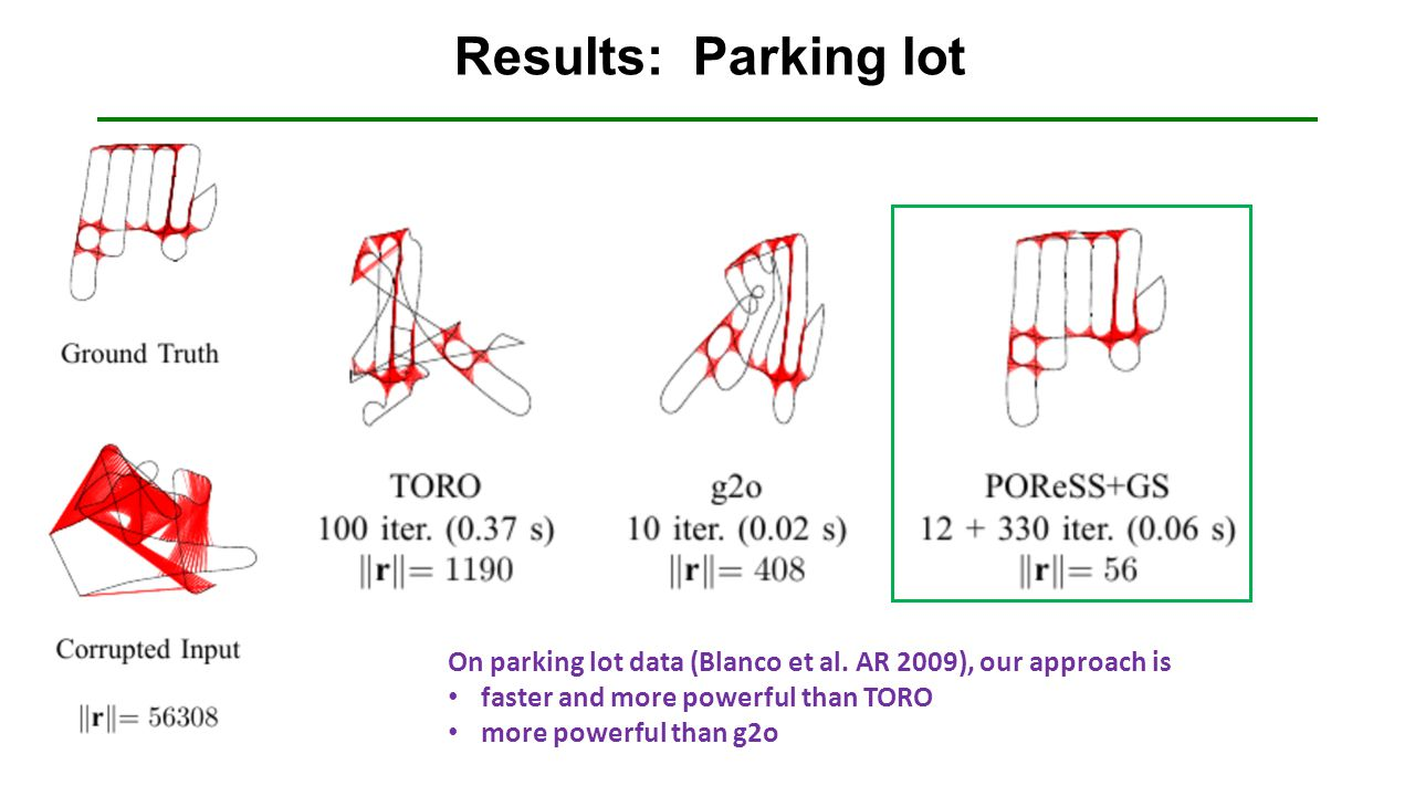 Results: Parking lot On parking lot data (Blanco et al. AR 2009), our approach is. faster and more powerful than TORO.