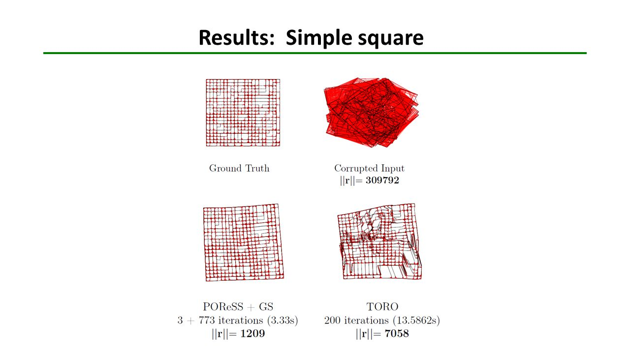 Results: Simple square