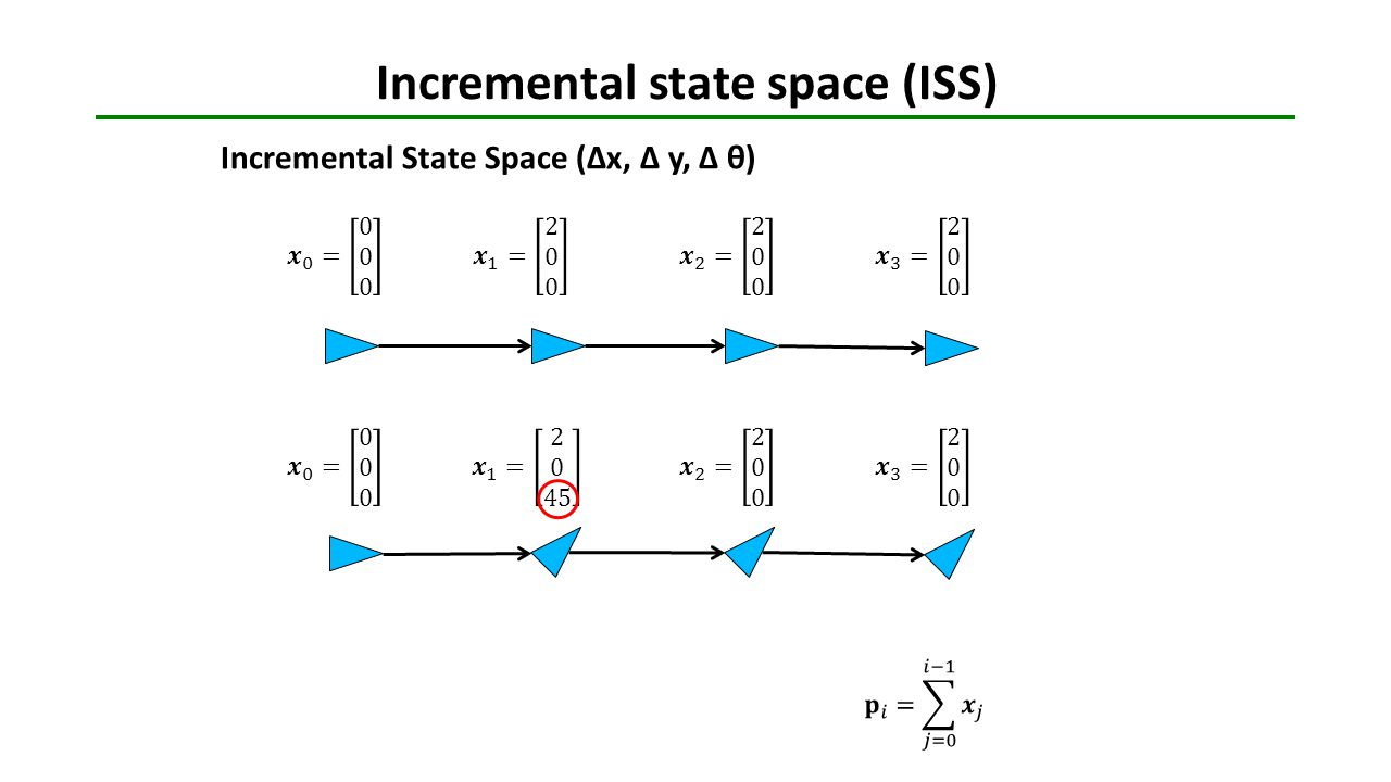 Incremental state space (ISS)