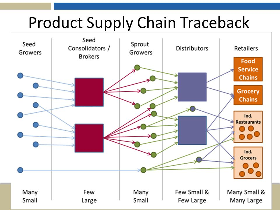 Product Supply Chain Traceback