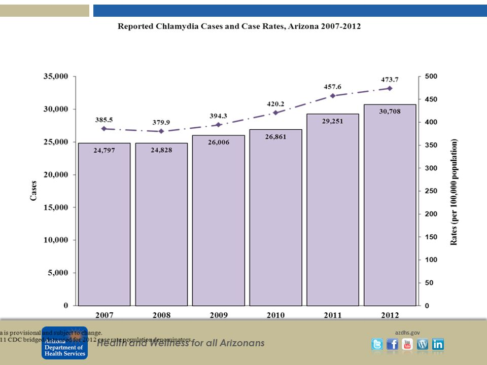 5% increase over 2011 14% increase over 2010. AZ rates slightly lower than 2011 national rate of 457 and ranked 18th.