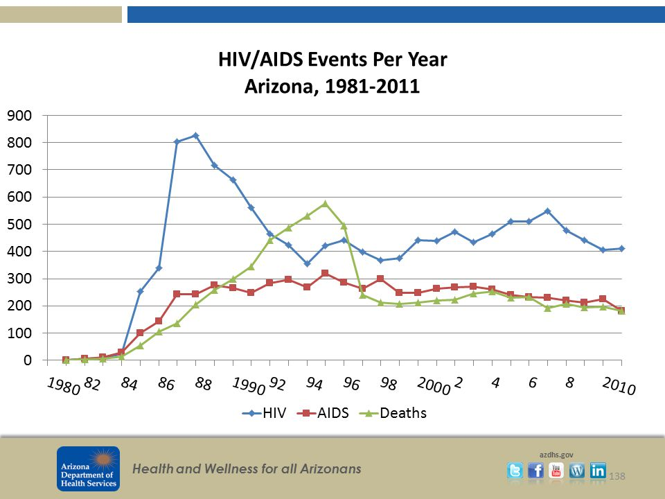 HIV/AIDS Events Per Year Arizona, 1981-2011
