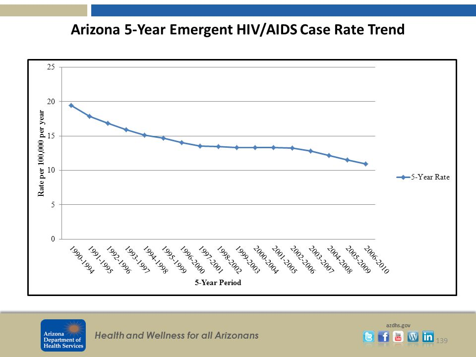 Arizona 5-Year Emergent HIV/AIDS Case Rate Trend