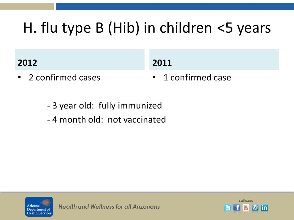 H. flu type B (Hib) in children <5 years
