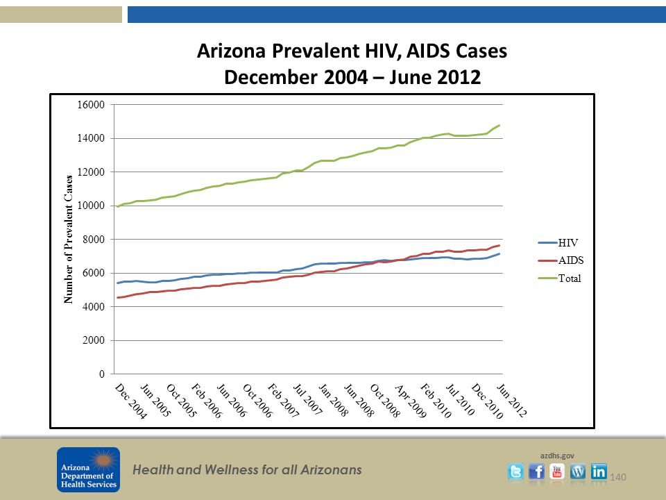 Arizona Prevalent HIV, AIDS Cases