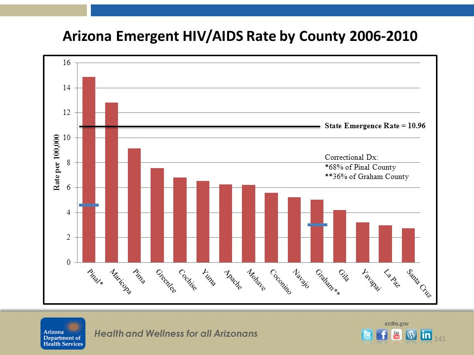 Arizona Emergent HIV/AIDS Rate by County 2006-2010