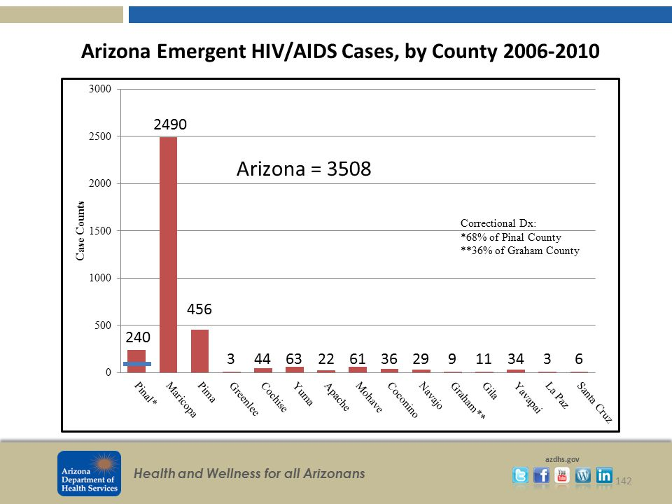 Arizona Emergent HIV/AIDS Cases, by County 2006-2010