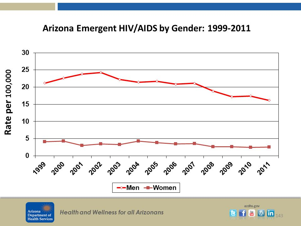 Arizona Emergent HIV/AIDS by Gender: 1999-2011