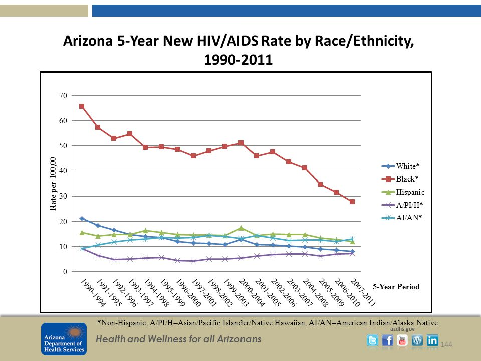 Arizona 5-Year New HIV/AIDS Rate by Race/Ethnicity, 1990-2011
