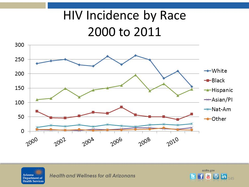 HIV Incidence by Race 2000 to 2011