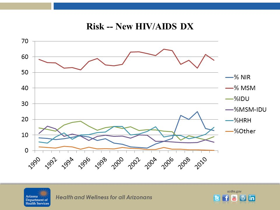 Risk -- New HIV/AIDS DX