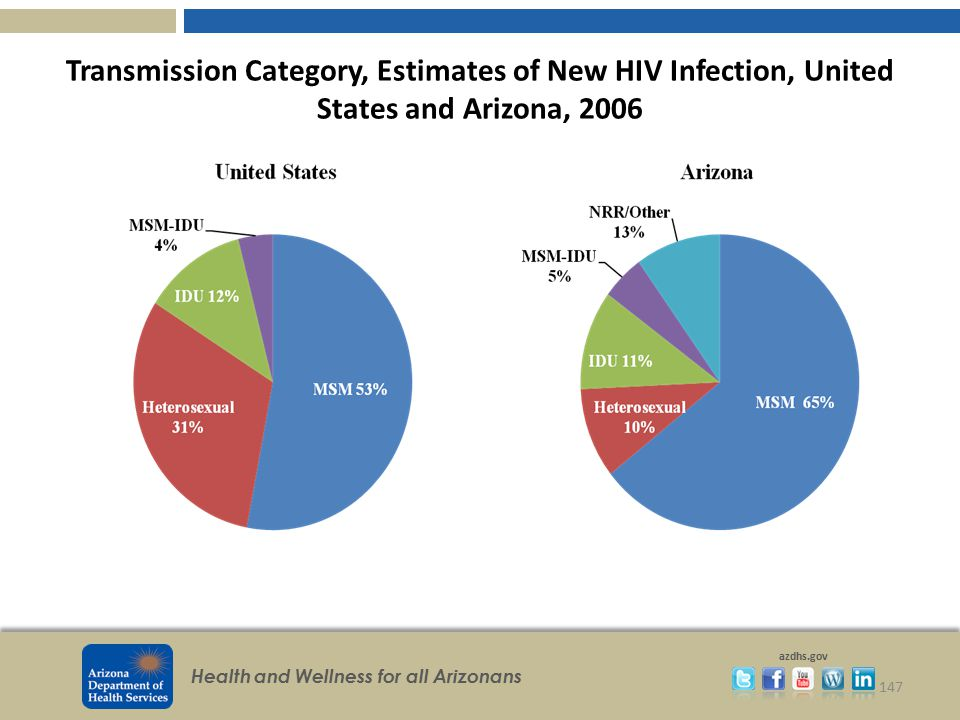 Transmission Category, Estimates of New HIV Infection, United States and Arizona, 2006