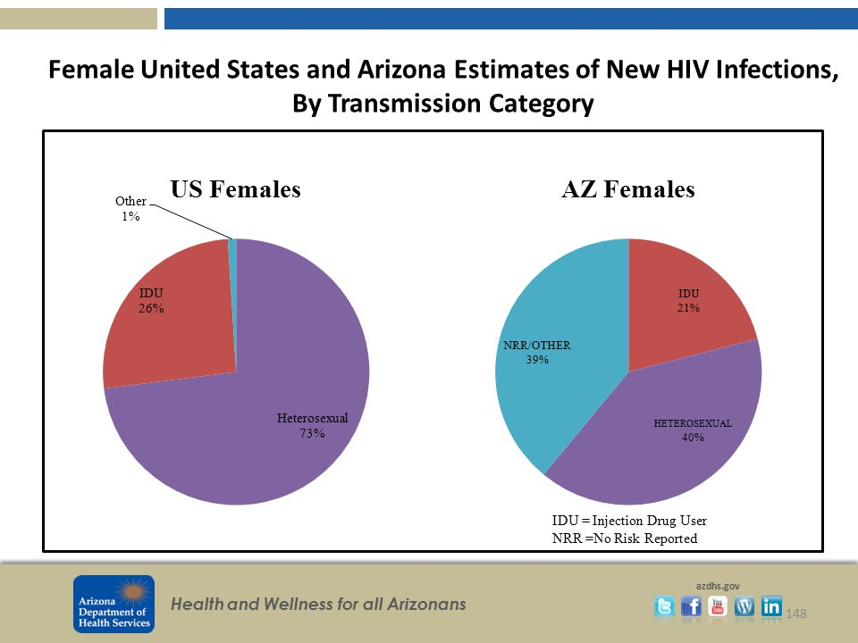 Female United States and Arizona Estimates of New HIV Infections, By Transmission Category