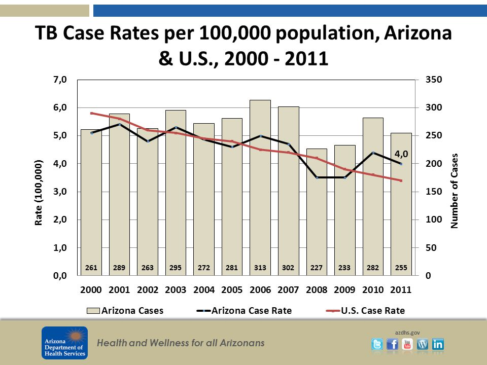 TB Case Rates per 100,000 population, Arizona & U.S., 2000 - 2011