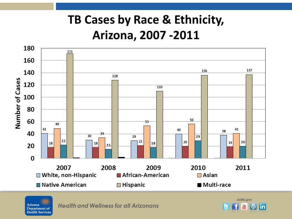 TB Cases by Race & Ethnicity, Arizona, 2007 -2011