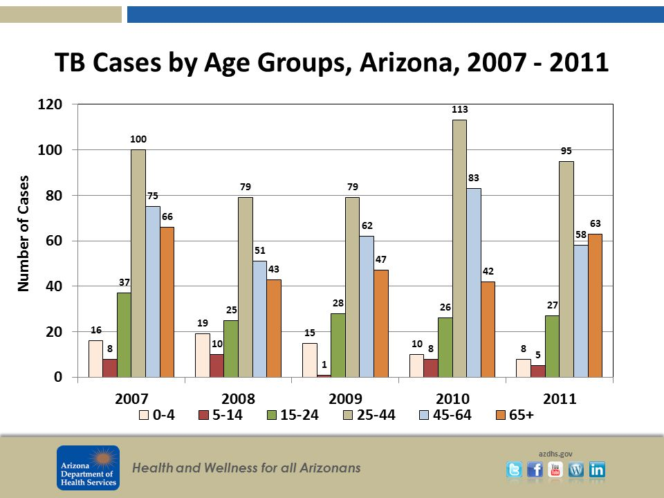 TB Cases by Age Groups, Arizona, 2007 - 2011