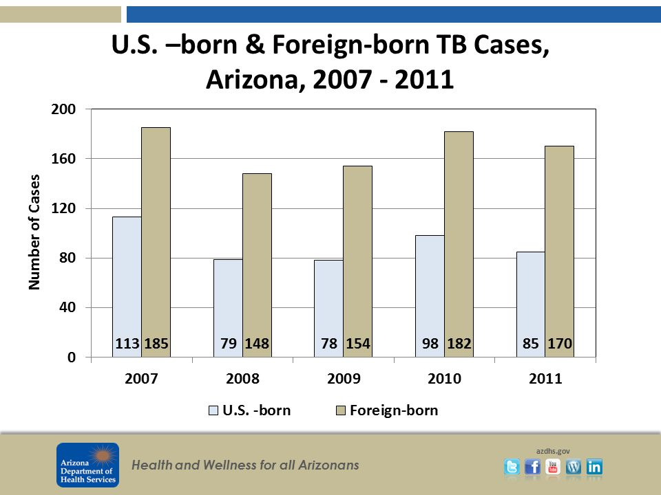 U.S. –born & Foreign-born TB Cases, Arizona, 2007 - 2011