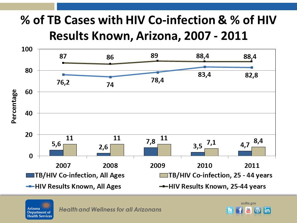 % of TB Cases with HIV Co-infection & % of HIV Results Known, Arizona, 2007 - 2011