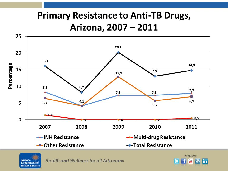 Primary Resistance to Anti-TB Drugs, Arizona, 2007 – 2011