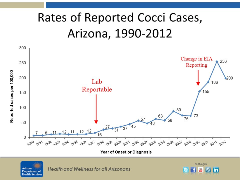 Rates of Reported Cocci Cases, Arizona, 1990-2012