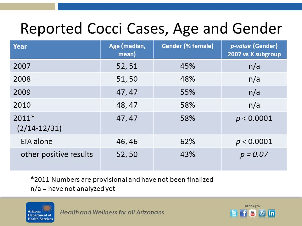 Reported Cocci Cases, Age and Gender