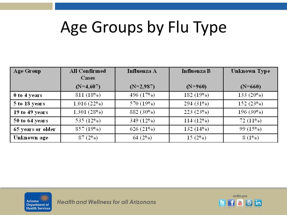 Age Groups by Flu Type
