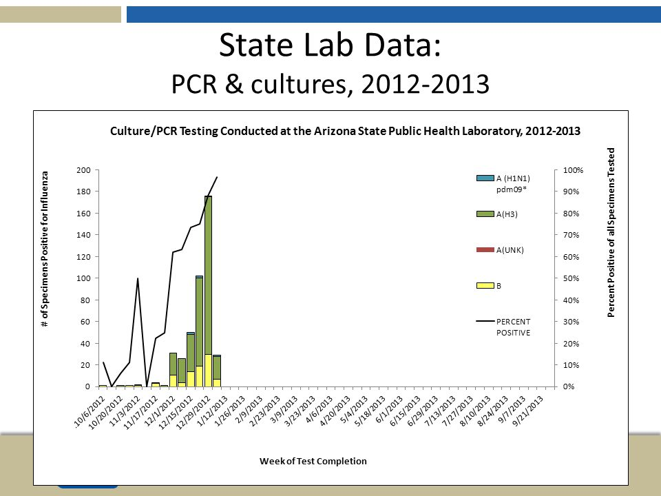 State Lab Data: PCR & cultures, 2012-2013