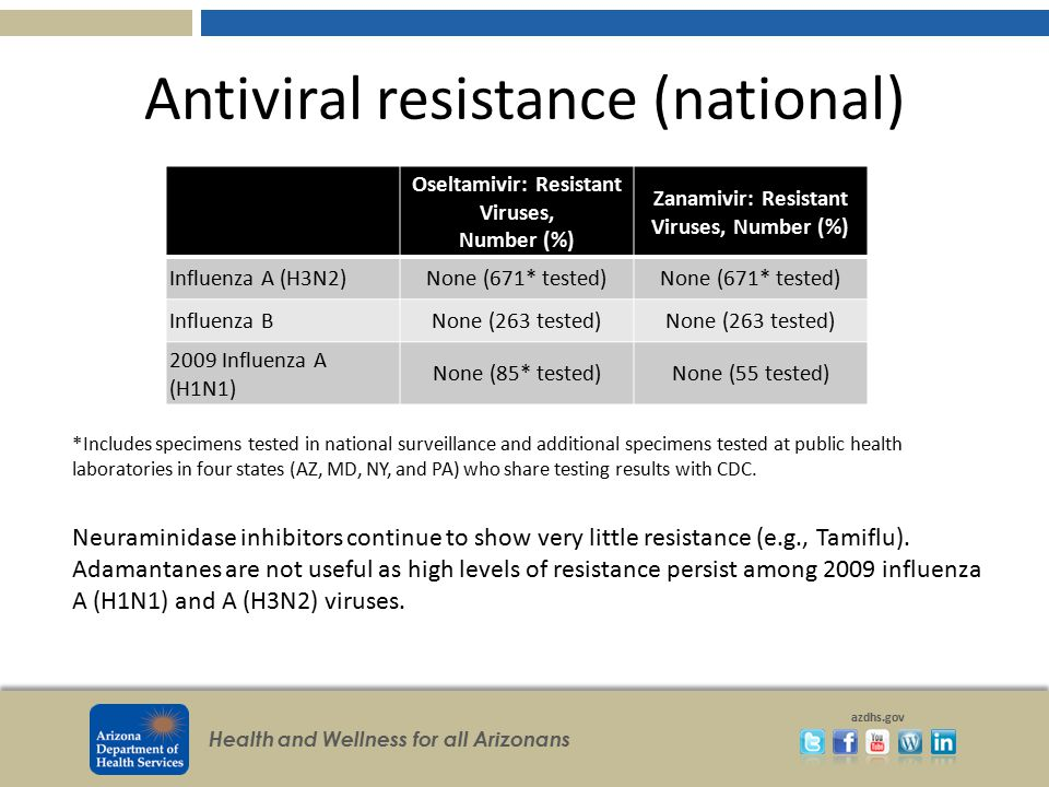 Antiviral resistance (national)