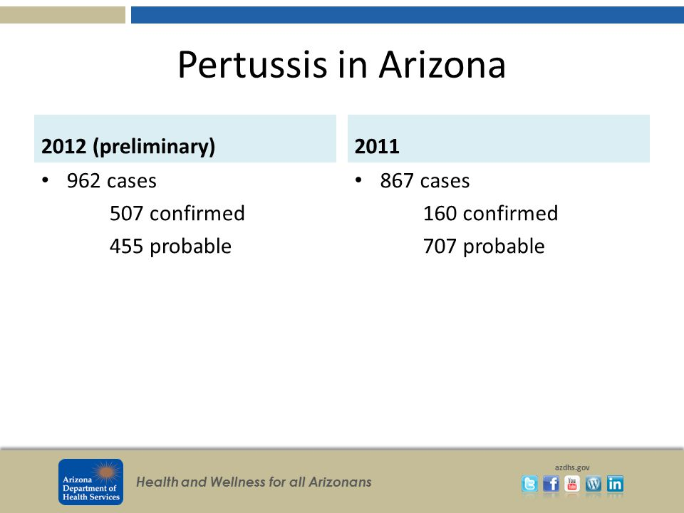 Pertussis in Arizona 2012 (preliminary) 2011 962 cases 507 confirmed