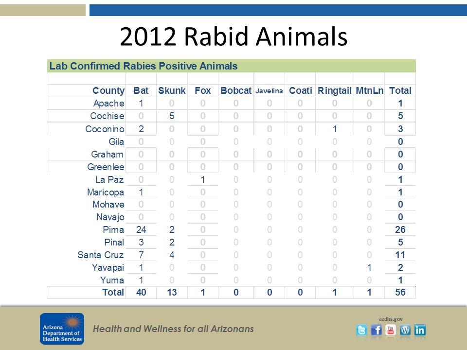 2012 Rabid Animals