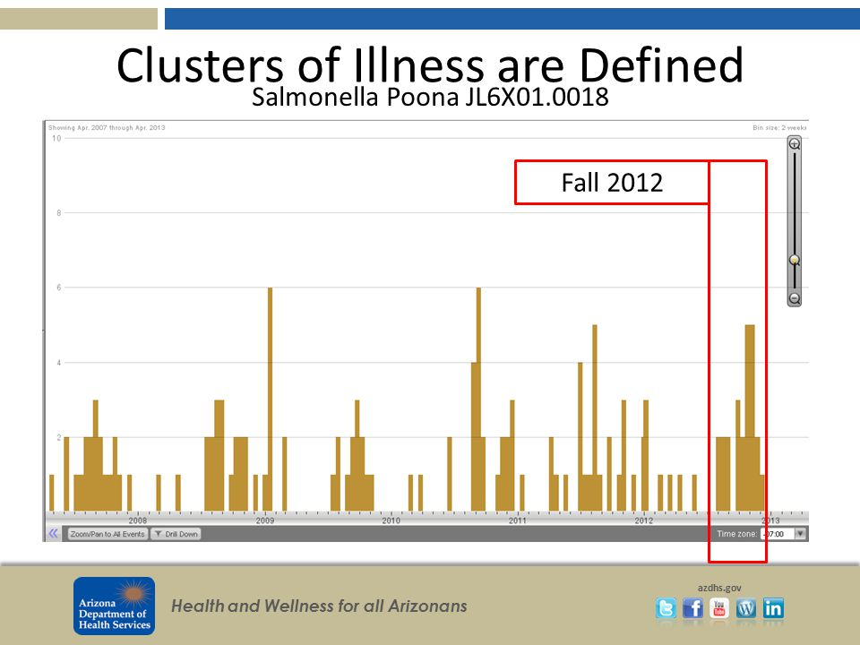 Clusters of Illness are Defined
