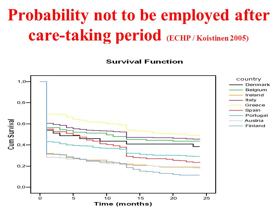 Probability not to be employed after care-taking period (ECHP / Koistinen 2005)