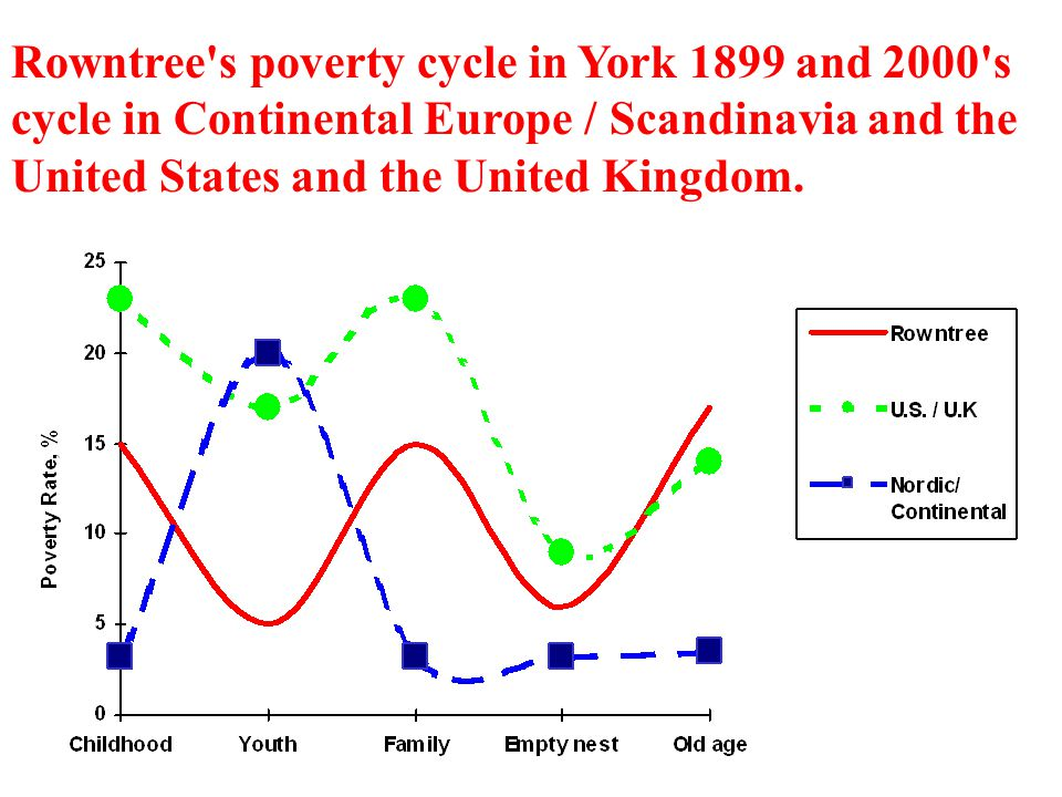 Rowntree s poverty cycle in York 1899 and 2000 s cycle in Continental Europe / Scandinavia and the United States and the United Kingdom.
