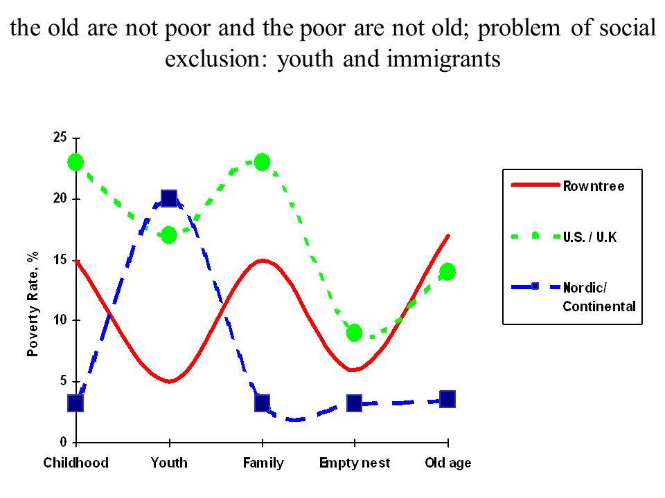 the old are not poor and the poor are not old; problem of social exclusion: youth and immigrants