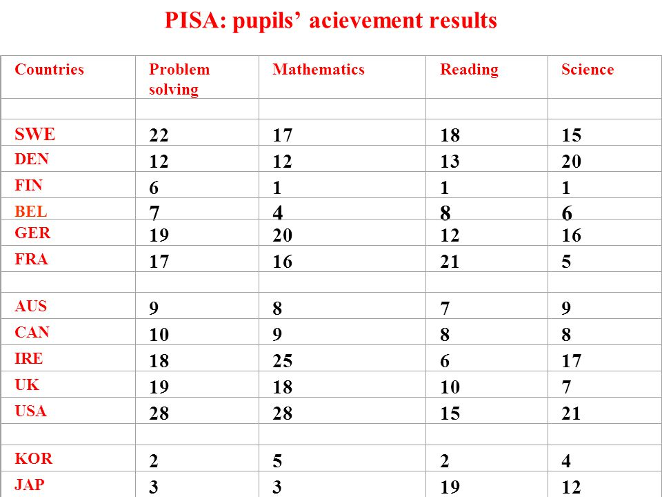 PISA: pupils' acievement results