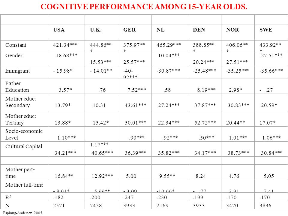 COGNITIVE PERFORMANCE AMONG 15-YEAR OLDS.