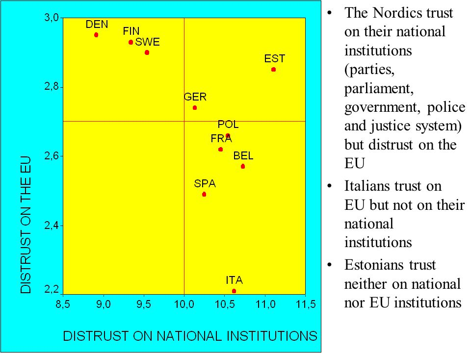 The Nordics trust on their national institutions (parties, parliament, government, police and justice system) but distrust on the EU