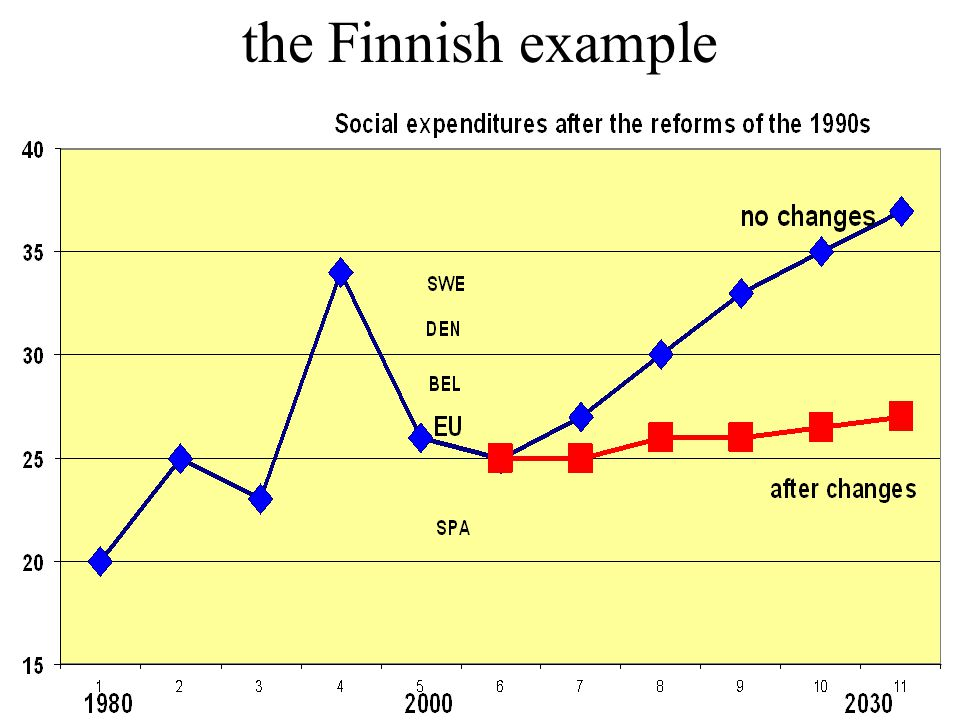the Finnish example