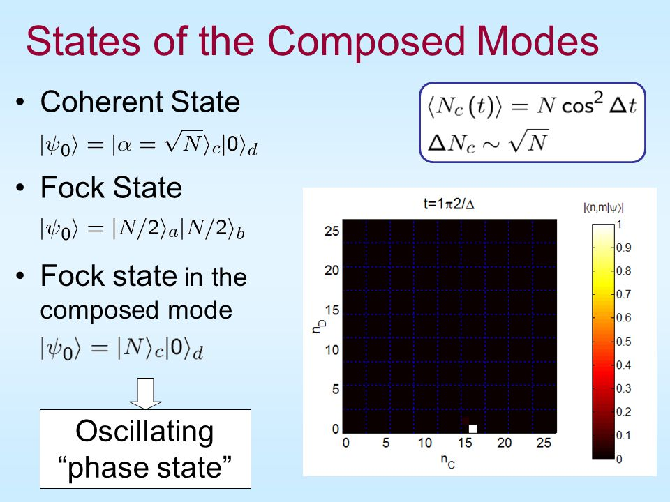 States of the Composed Modes