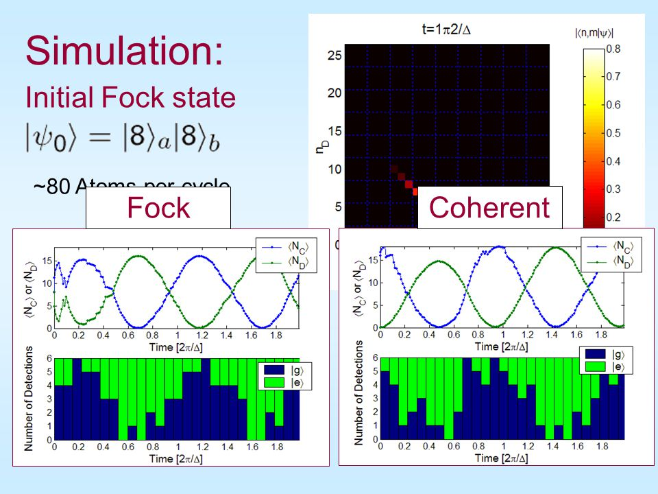 Simulation: Initial Fock state Fock Coherent