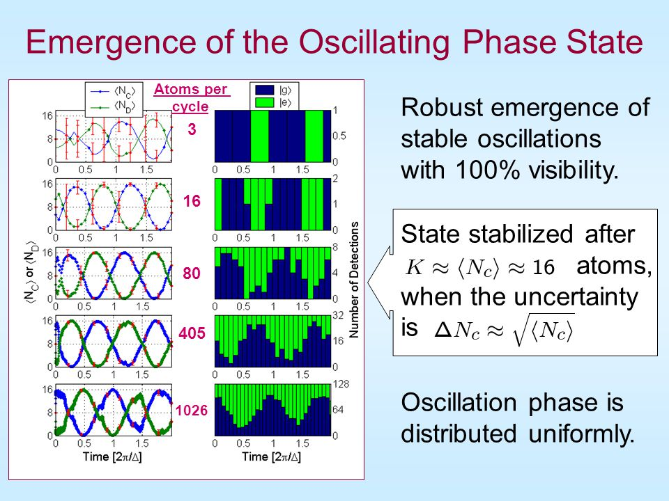 Emergence of the Oscillating Phase State
