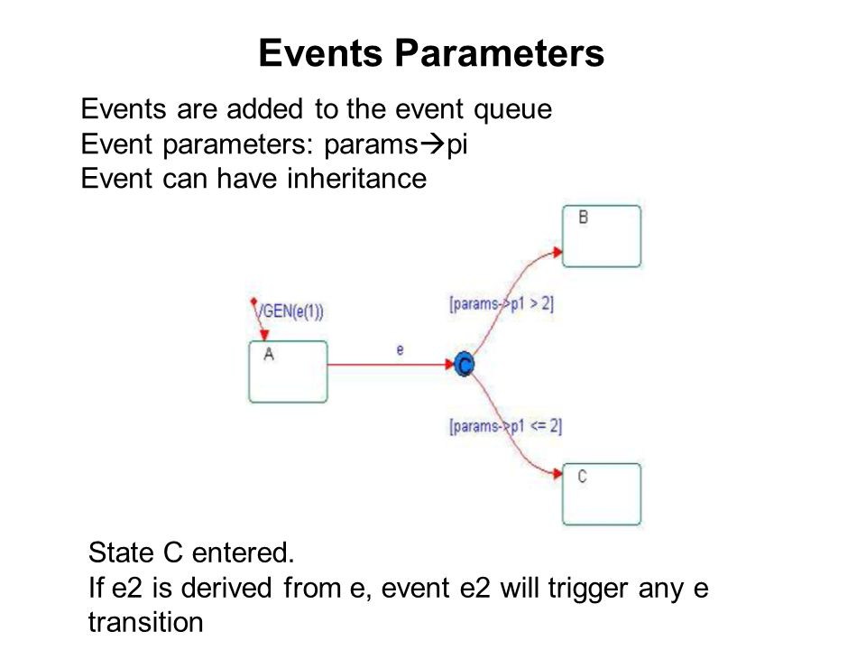 Events Parameters Events are added to the event queue