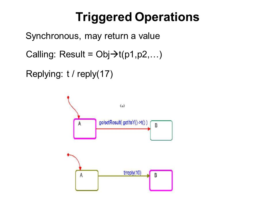 Triggered Operations Synchronous, may return a value